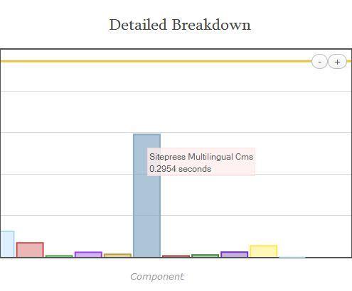Վորդպրես(+WPML), որքան ժամանակ է աշխատում, փոփոխություններից հետո