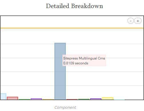 Վորդպրես(+WPML), բաժինը կայքի ռեսուրսների օգտագործման մեջ