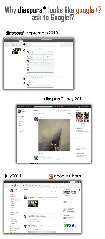 Դիասպորայի ու Գուգլ+ ինտերֆեյսների նմանությունը
